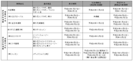 葛の花課徴金命令2.png