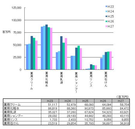 薬用化粧品の生産金額H.27.png