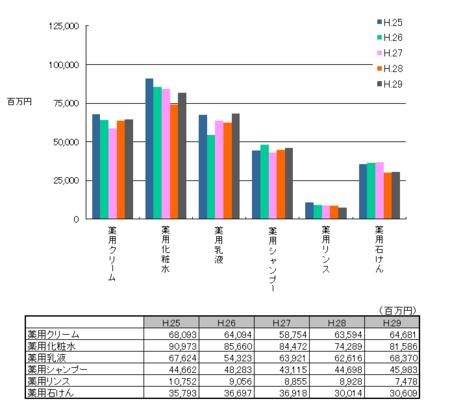 薬用化粧品の生産金額H.29.png