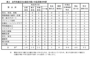 試売調査_法令別_H.28.png