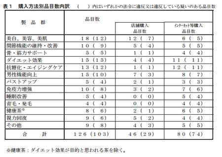 試売調査_購入方法別_H.27.png