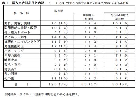 試売調査_購入方法別_H.28.png