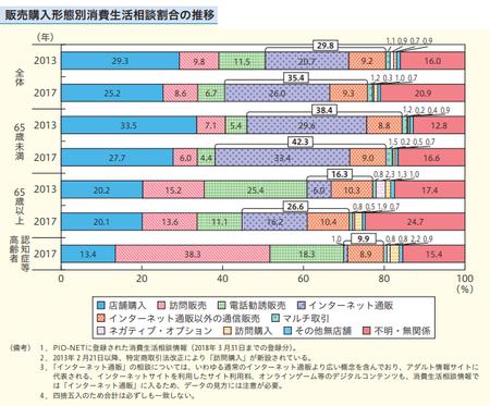 販売購入形態別消費者相談(h29年度消費者白書).png