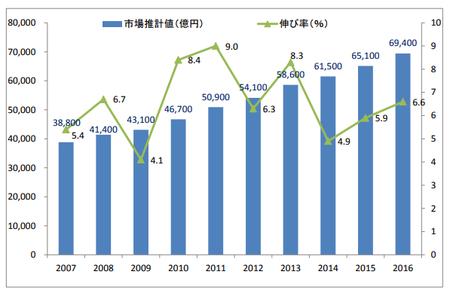 通販市場規模推移2005〜2016.png