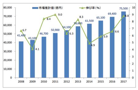 通販市場規模推移2008〜2017.png