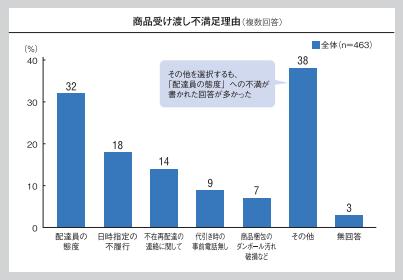 配送満足度調査_不満足理由2016.png