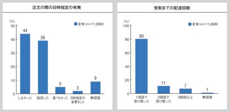 配送満足度調査_日時指定配達回数2016.png