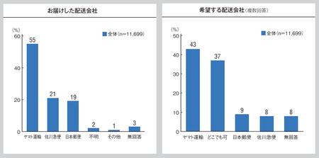 配送満足度調査_配送会社2016.png