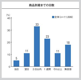 配送満足度調査_配送日数2016.png