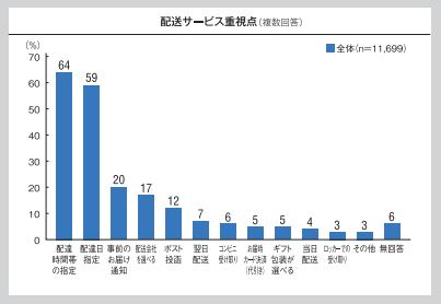 配送満足度調査_重視点2016.png
