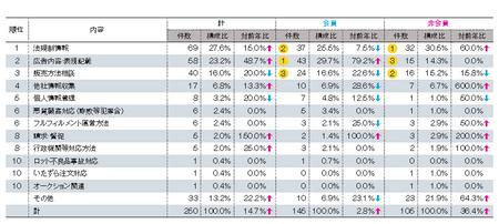 顧客対応以外内訳(2012JADMA).png