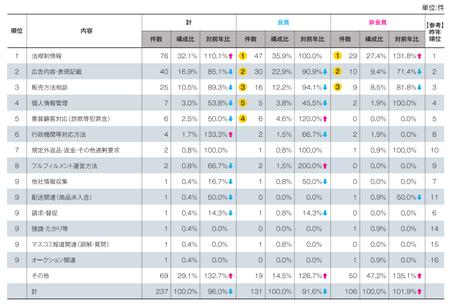 顧客対応以外内訳(2014JADMA).png