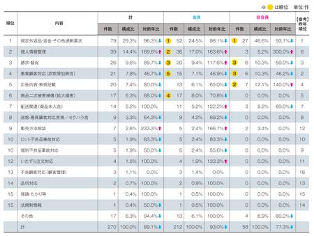 顧客対応内訳(2014JADMA).png