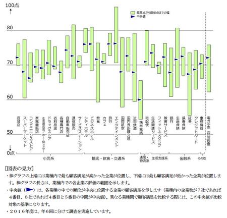 顧客満足分布(業界別)2016.png