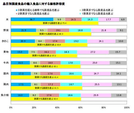 食の志向(国産品価格許容度 品目)_H.29下.png