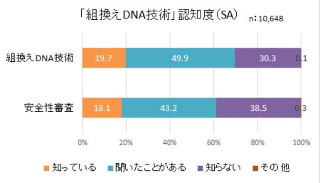 食品表示消費者意識H28_組換えDNA認知.png