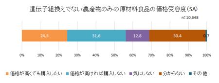 食品表示消費者意識H28_組換食品価格需要度.png