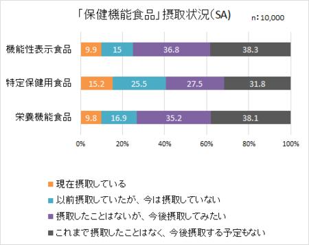 食品表示消費者意識H29_保健機能食品摂取.png