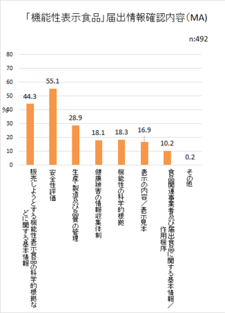 食品表示消費者意識H29_機能性表示食品届出情報確認内容png.png