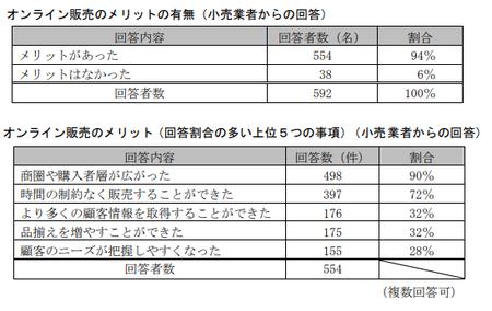 EC取引実態調査(公取)_オンライン販売メリット.png