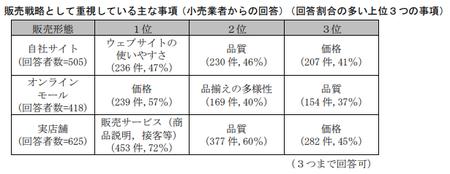 EC取引実態調査(公取)_オンライン販売戦略.png