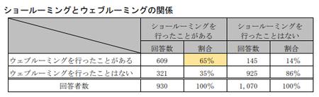 EC取引実態調査(公取)_ショールーミングとウェブルーミング関係_消費者.png