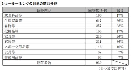 EC取引実態調査(公取)_ショールーミング商品_消費者.png