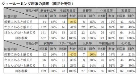 EC取引実態調査(公取)_ショールーミング頻度_事業者.png