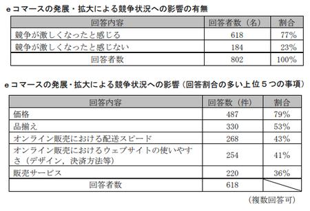 EC取引実態調査(公取)_競争状況.png