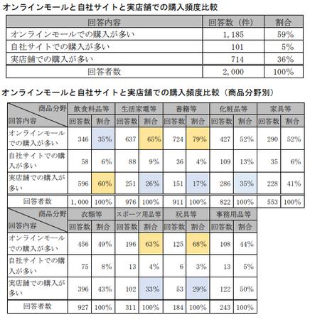 EC取引実態調査(公取)_販売形態別購入頻度.png