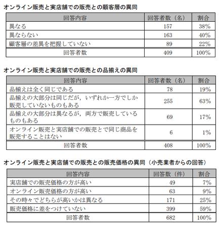 EC取引実態調査(公取)_販売異同.png