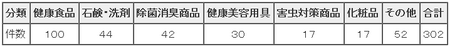 H22年度インターネット広告監視結果(不当な広告・表示の商品別内訳)(東京都).png