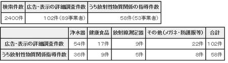 H23年度7月インターネット広告監視結果(東京都).png
