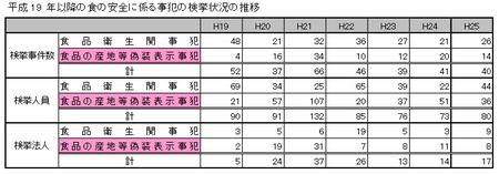 H25食品検挙状況.png