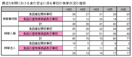 H26食品検挙状況.png