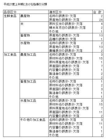 H27上食品表示法指導内訳.png