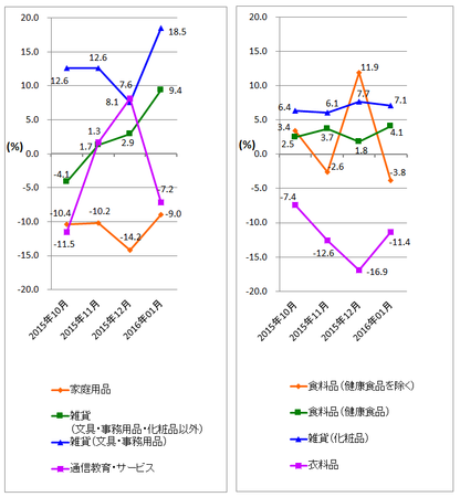 JADMA_グラフ伸び率16.1.png