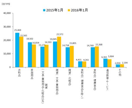 JADMA_グラフ売上16.1.png