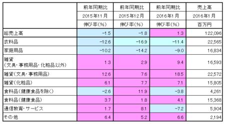 JADMA_売上16.1.png