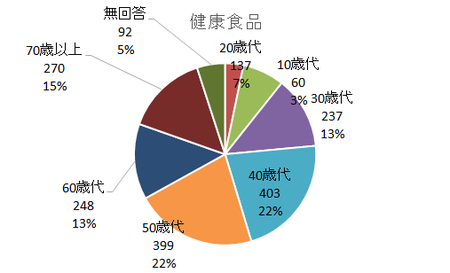 PIO-NET危害相談健康食品年代別(2017年度).png