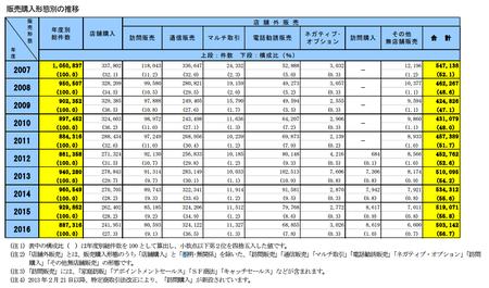 PIO-NET販売購入形態別相談件数(2016年度).png
