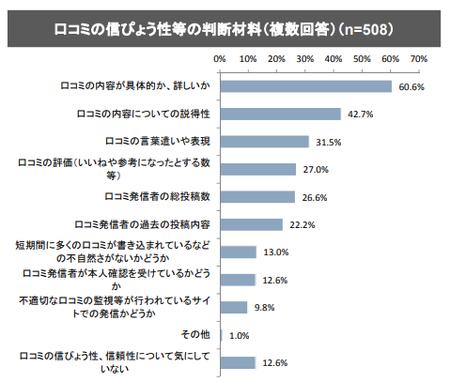 SNS確認状況_判断材料(消費者庁_2018.9).png