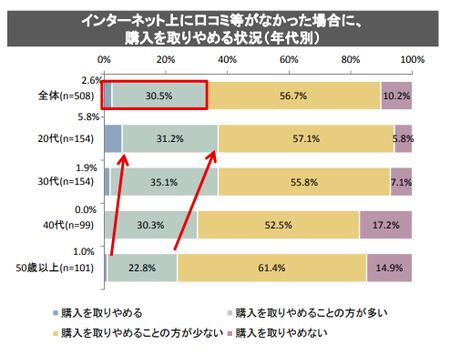 SNS確認状況_購入2(消費者庁_2018.9).png