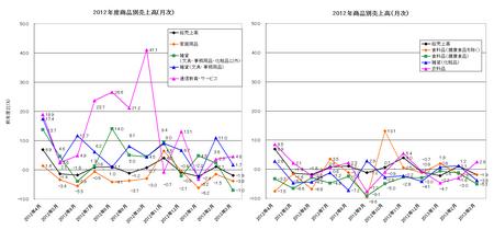 2012年度JADMA商品別売上高(月次).png