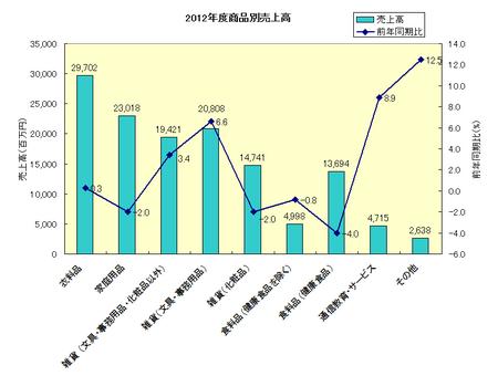 2012年度JADMA売上高(商品別).png