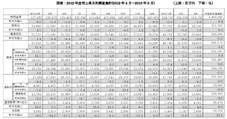 2012年度JADMA売上高月次集計.png