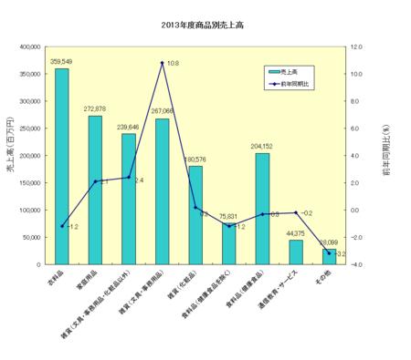 2013年度JADMA売上高(商品別).png