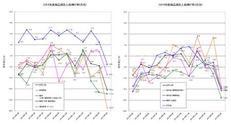 2014年度JADMA商品別売上高(月次).png