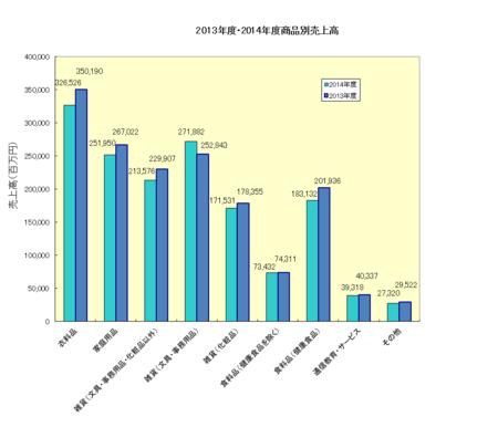 2014年度JADMA売上高(商品別).png