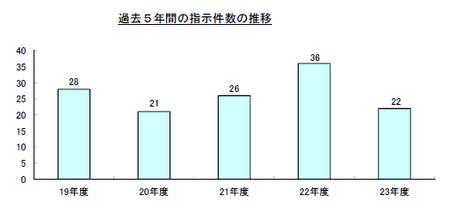 23年度指示件数(都道府県).png